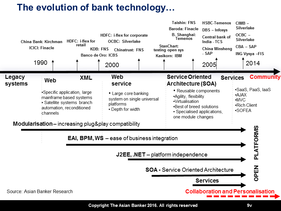Let's kill core banking